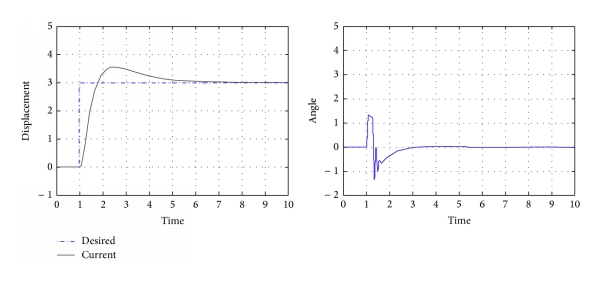 (a) Position of quadrotor (  -axis)