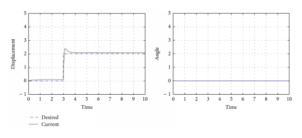 (c) Position of quadrotor (  -axis)