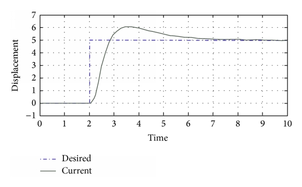 (b) Position of quadrotor (  -axis)