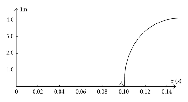 (b) Imaginary parts of two eigenvalues with    increasing