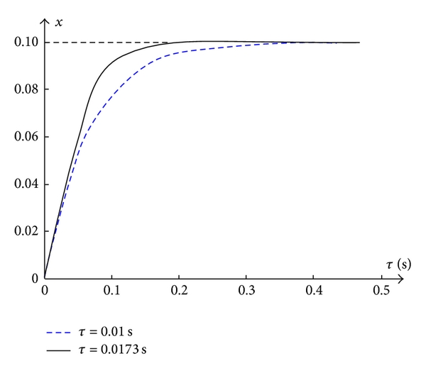 (a) Simulation results with    and