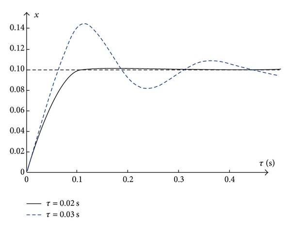 (b) Simulation results with    and