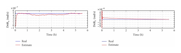 (b) The drift estimation results when GPS has slope faults