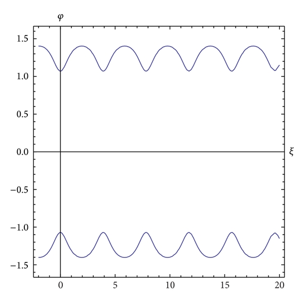 (b) The 2D wave profiles of solutions     for