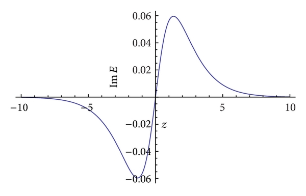 (d) The 2D wave profile of imaginary part