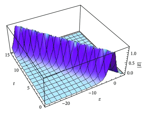 (e) The 3D wave profile of