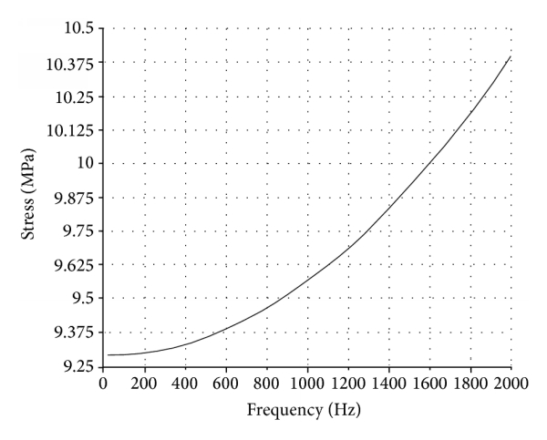(a) The response curve of 4456 node