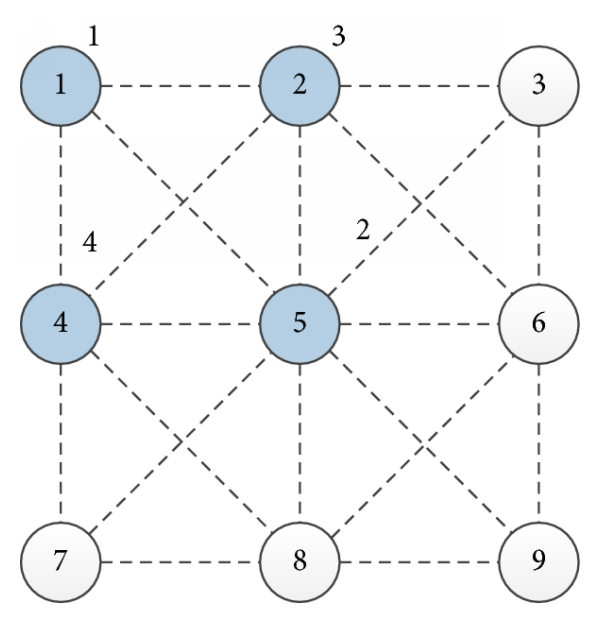 (a) Allocation completion of nodes 1, 2, 4, and 5
