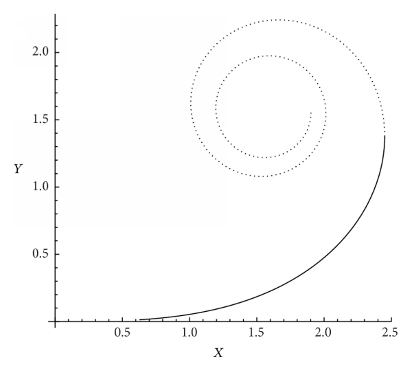 (a) Two segments of Euler spiral