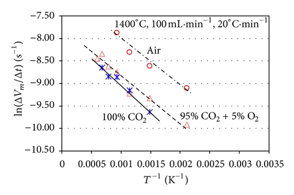 (a)  Arrhenius plots of coal weight loss rate versus T −1