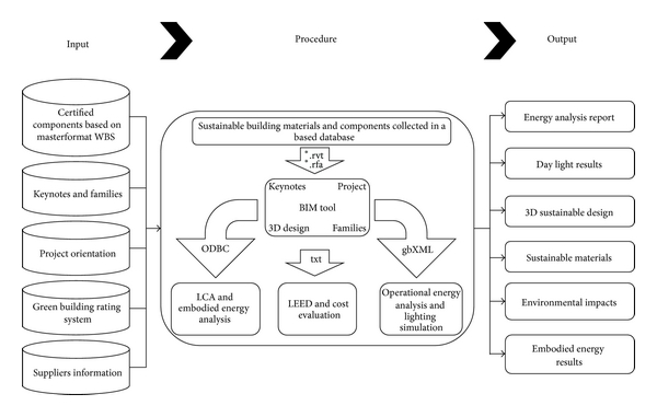An Automated Bim Model To Conceptually Design Analyze Simulate And Assess Sustainable Building Projects