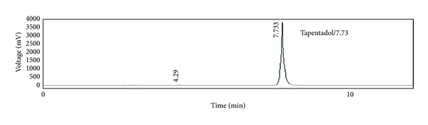 (b) Analysis of formulation 2 where imp-2 is detected at 4.29min whereas imp-1 is not detected, respectively