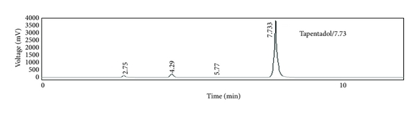 (d) Analysis of bulk sample (B.NO. TAPE P1002) where both imp-1 and 2 are detected. SMUI was detected at 5.77min, respectively