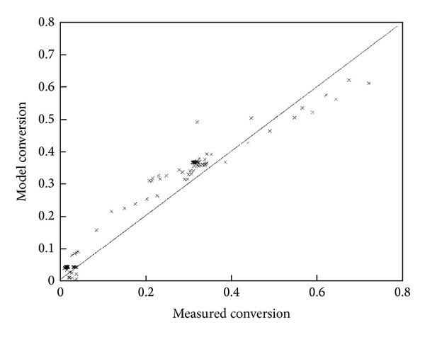 (a) Results with measured temperature