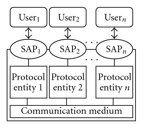 (b) Communication protocol