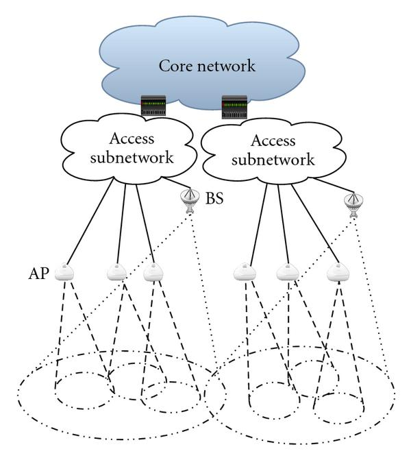 (a) heterogeneous access subnetworks