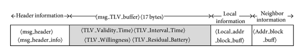 (b) Modified TLV with TLV_Residual_Battery added to the HELLO message