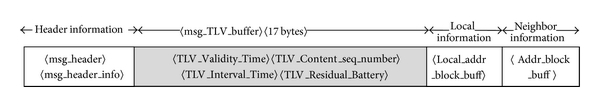(d) Modified TLV with TLV_Residual_Battery added to the TC message