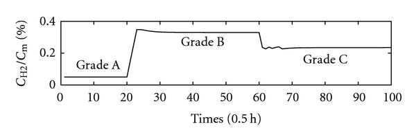 (b) Concentration ratio of hydrogen to propylene