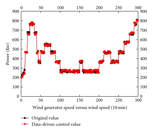 (a) Wind speed versus wind generator speed