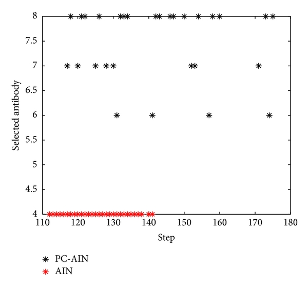 (d) The selected antibody of AIN and PC-AIN at every step