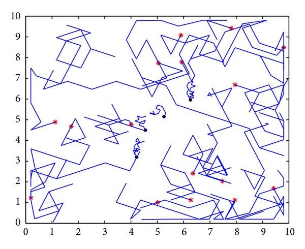 (a) The trajectory of predators during the first twenty trials with sequential Q-learning algorithm