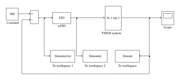 (b) The diagram of PMSM control system