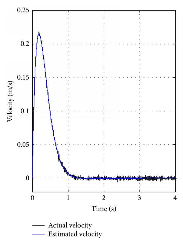 (a) Actual and estimated velocity of the EHA
