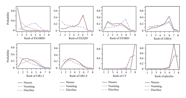 (a)  Plots of these rank probabilities (rankograms)