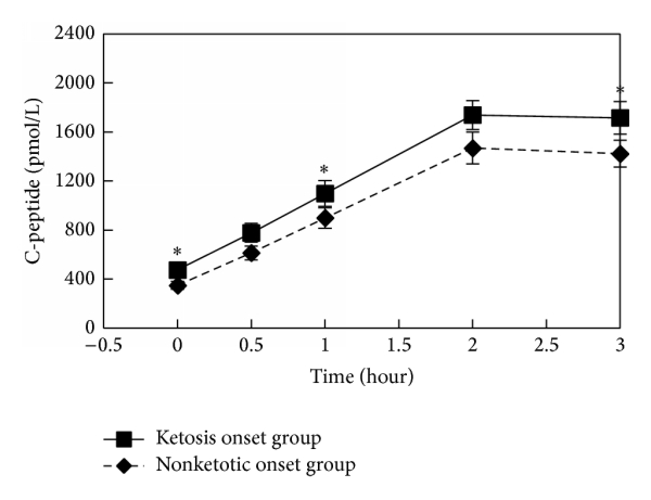 (a) C-peptide changes following hours after 75 g glucose stimulation in ketosis onset and nonketotic onset T2DM. Compared with nonketotic onset group, *