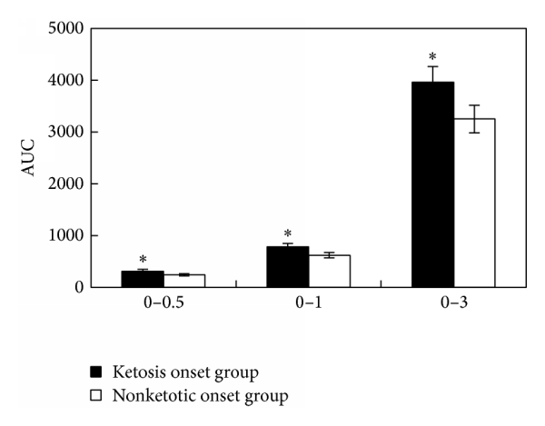 (b) Level of      ,      , and       in ketosis onset and nonketotic onset T2DM. *   compared with nonketotic onset group