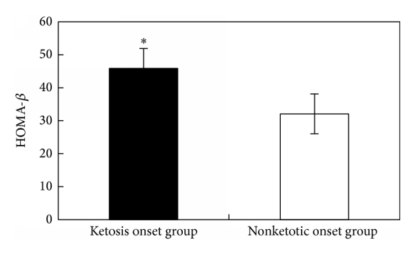 (c) HOMA-   in ketosis onset and nonketotic onset T2DM. *   compared with nonketotic onset group