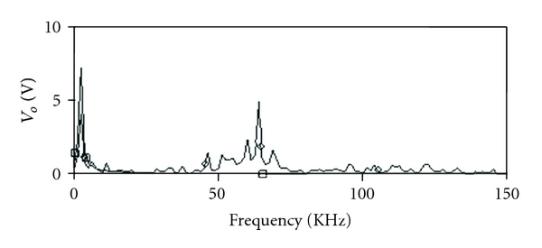 (b) Frequency spectrum of modulated signal