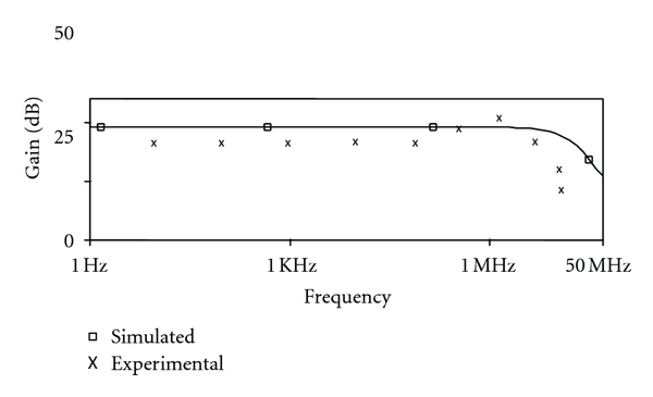 (a) Frequency response for     =10KΩ