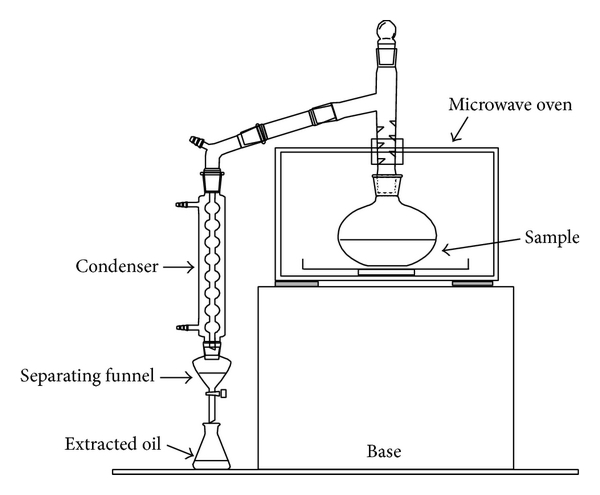 Application Of Full Factorial Design In Optimization Of Solvent Free Microwave Extraction Of Ginger Essential Oil
