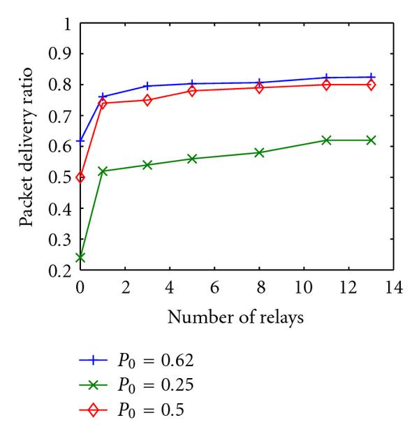 (a) Effect of increasing number of relays on PDR