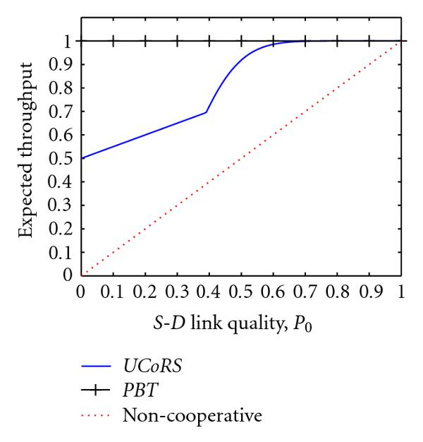 (b) Asymptotic throughput achievable by UCoRS and PBT as     𝑁 → ∞