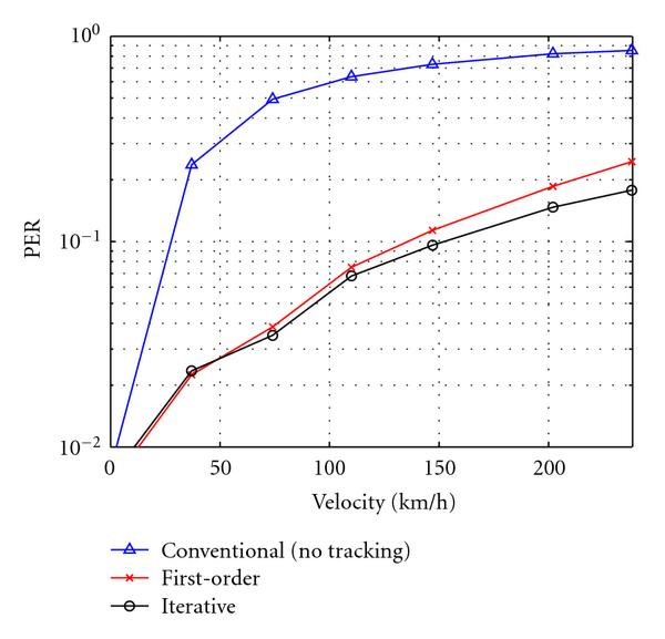 (b) PER versus velocity at 30 dB