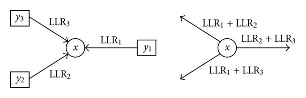 (a) Message exchange at a binary symbol node