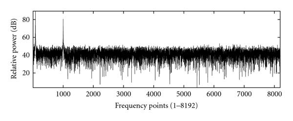 (a) Frequency points (1–8192)