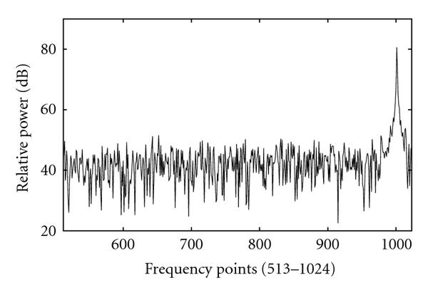 (c) Frequency points (513–1024)