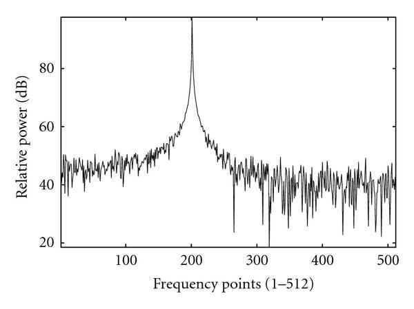 (a) Frequency points (1–512)