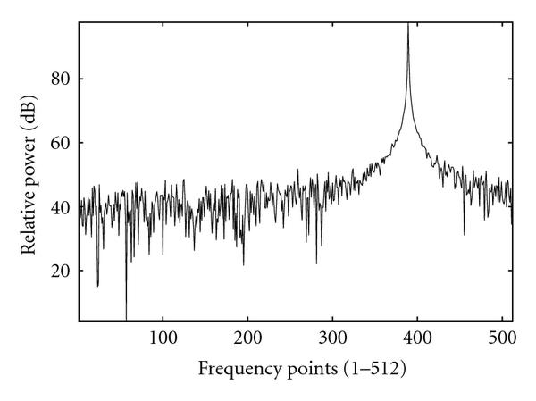 (b) Frequency points (1–512)