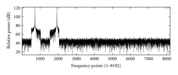 (c) Frequency points (1–8192)