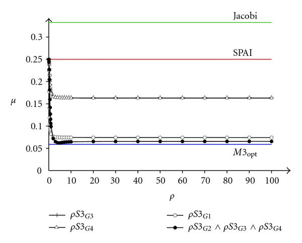 (a) MSPAI with global probing conditions for     𝐴   1