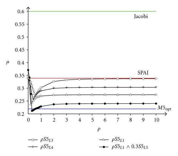 (a) MSPAI using individual probing conditions