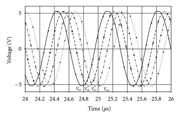(a) Output waveforms for     𝑛 = 4    ,     𝑓 = 1 . 5 4 6    MHz