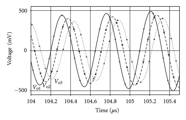 (a) Output waveforms having 2 phase shifter networks of 45° each,    𝑓 = 1 . 4 0 1    MHz