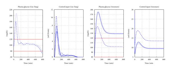 (a) Glucose and control input variation for 30 g CHO absorption scenario