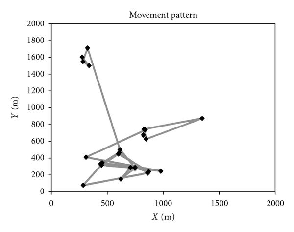 (a)  Movement pattern of a mobile node in SLAW